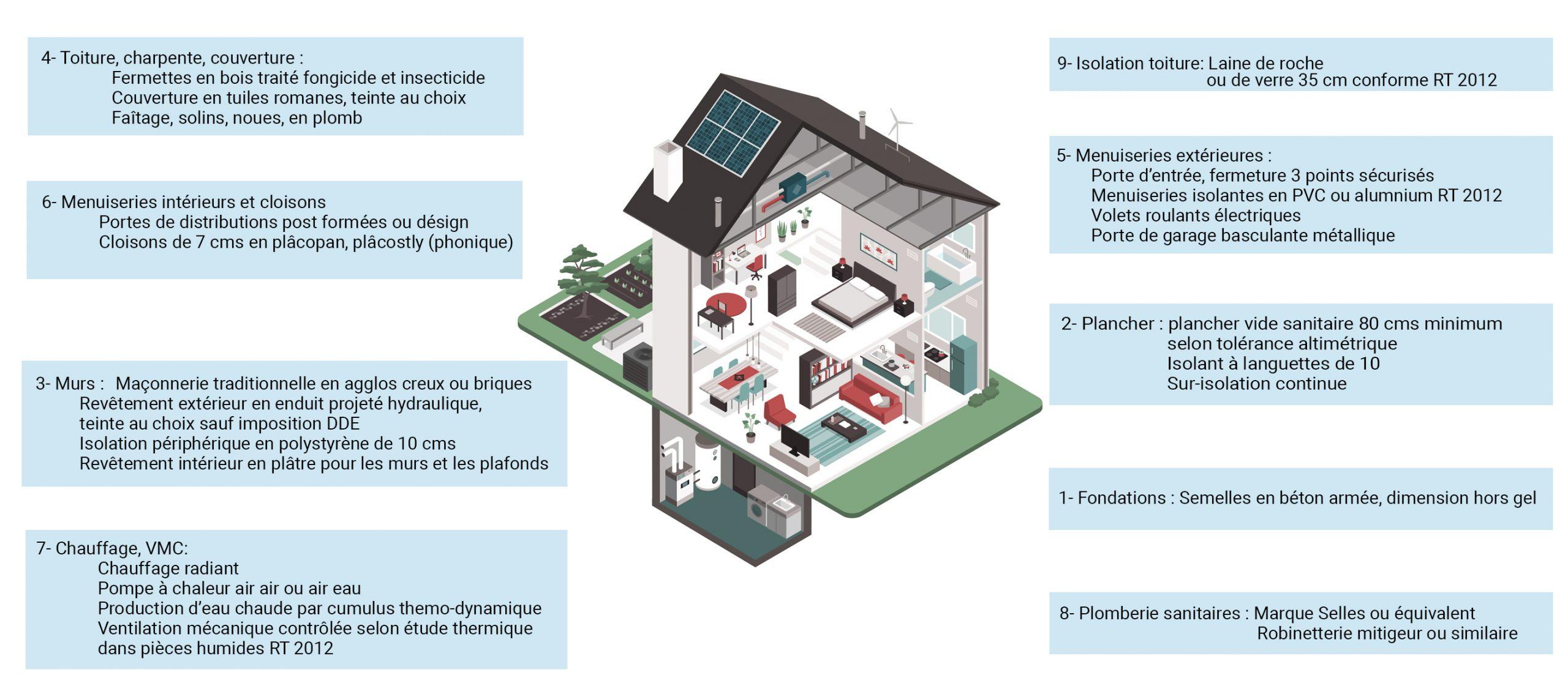 schema_maison_coupée_confortable_createur_maison_ecologique